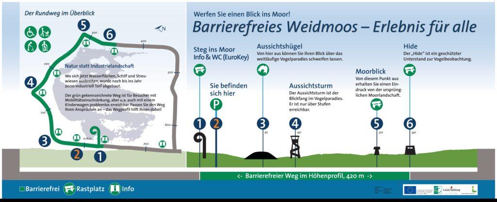 Karte Barrierefreies Weidmoos
